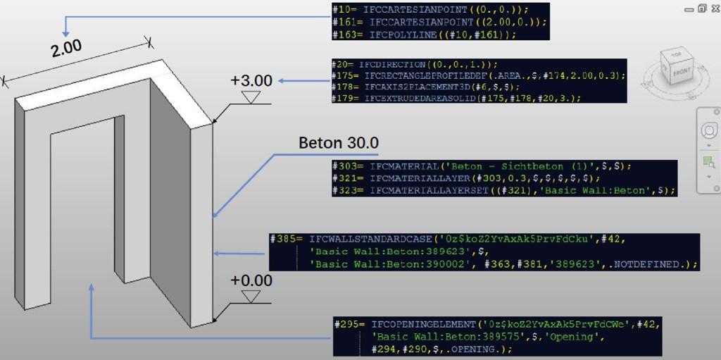 Bild 8. Beispielobjekt mit Entities im IFC-Datenformat Abb.: [31]