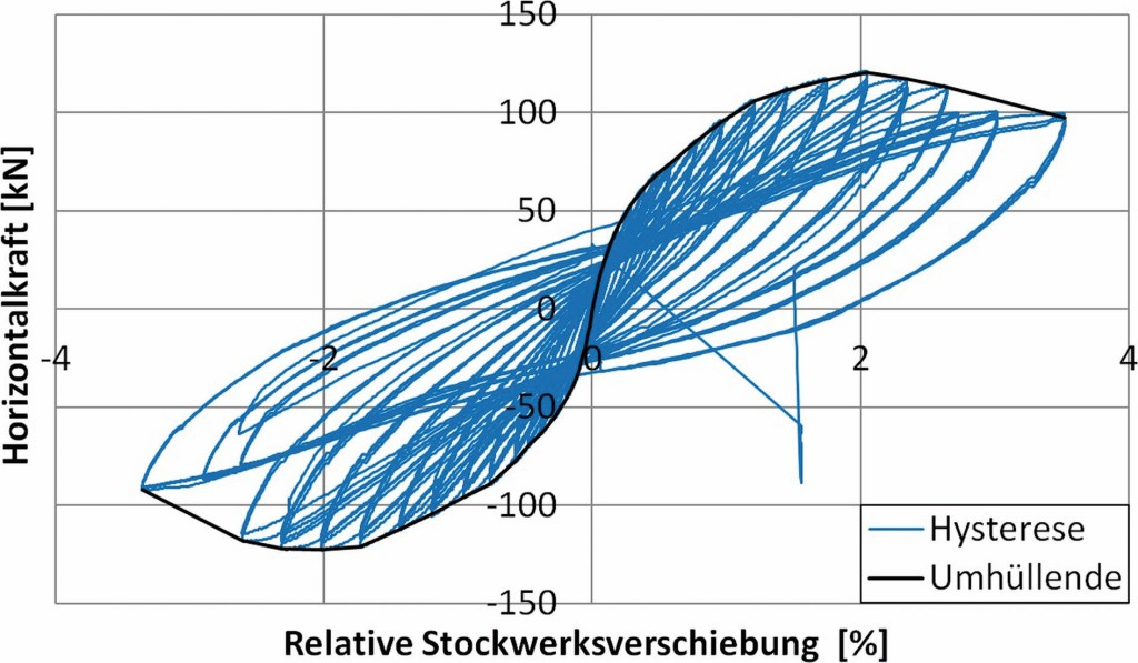 Bild 5. Hysteresekurven und einhüllende Kurve für den Versuch A Abb.: Butenweg, Marinković