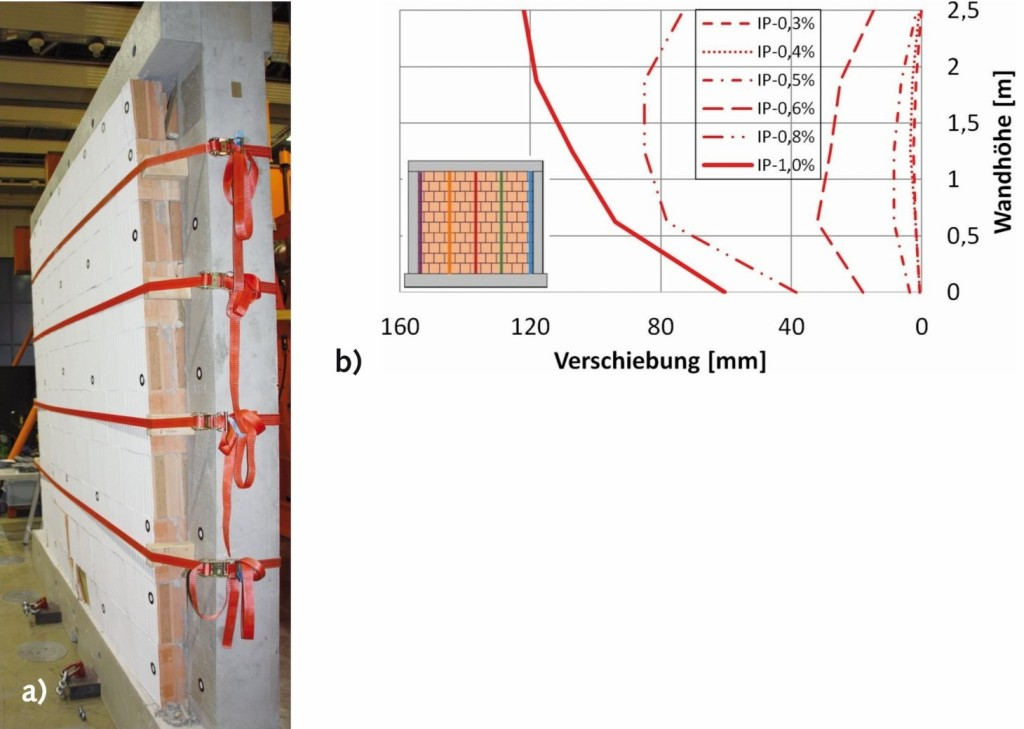 Bild 9. a) Wandverformung aus der Ebene am Versuchsende und b) Seitenansicht der Verformungen senkrecht zur Wand für den Schnitt in Wandmitte Abb.: Butenweg, Marinković