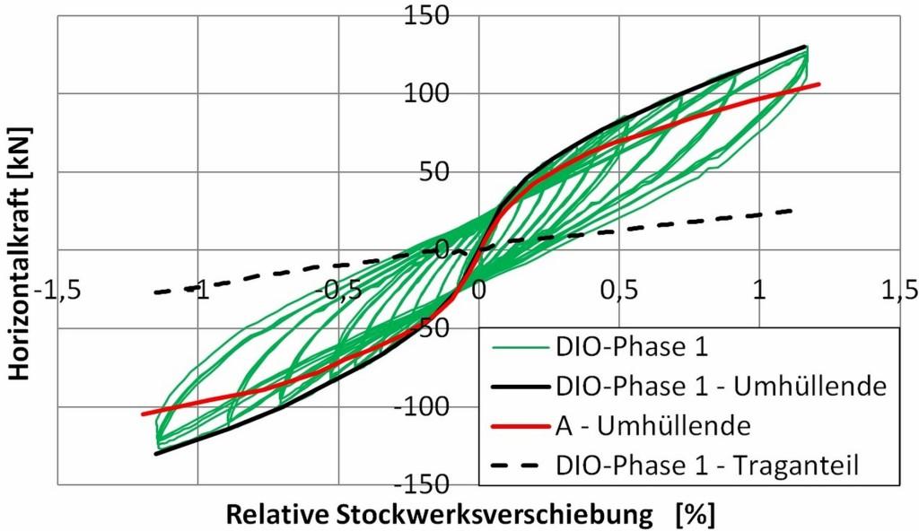 Bild 11. Hysteresekurven und Hüllkurve für die erste Belastungsphase im Vergleich zu dem Stahlbetonrahmen ohne Ausfachung (Versuch A) Abb.: Butenweg, Marinković