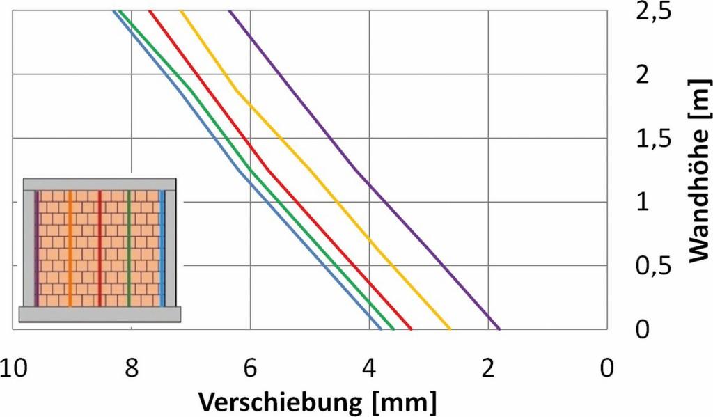 Bild 12. Seitenansicht der Verformungen senkrecht zur Wand in der zweiten Belastungsphase mit einer maximalen Flächenlast von 5 kN/m2 Abb.: Butenweg, Marinković