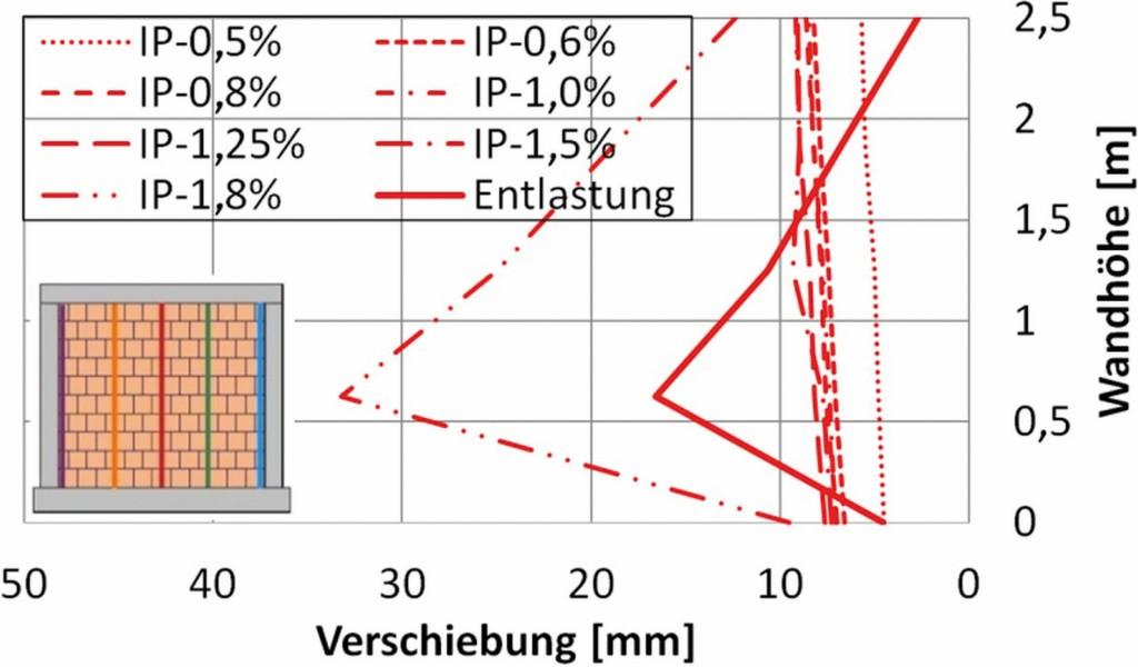 Bild 14. Seitenansicht der Verformungen senkrecht zur Wand für den vertikalen Schnitt in Wandmitte für relative Stockwerksverschiebungen von 0,5 % bis 1,8 % Abb.: Butenweg, Marinković