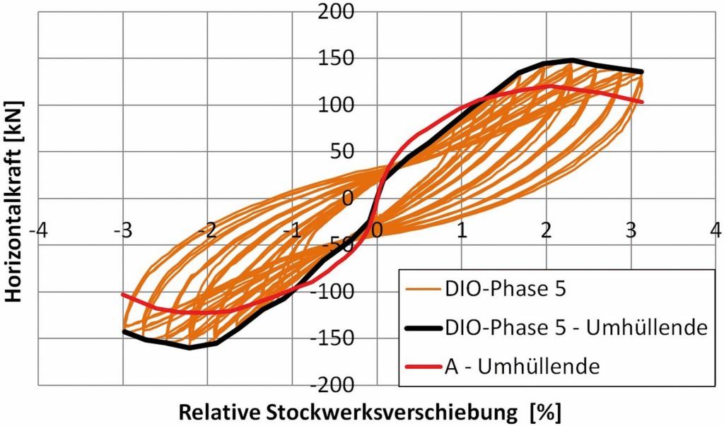 Bild 15. Hysteresekurven und Hüllkurve für die fünfte Belastungsphase im Vergleich zu dem Stahlbetonrahmen ohne Ausfachung (Versuch A) Abb.: Butenweg, Marinković