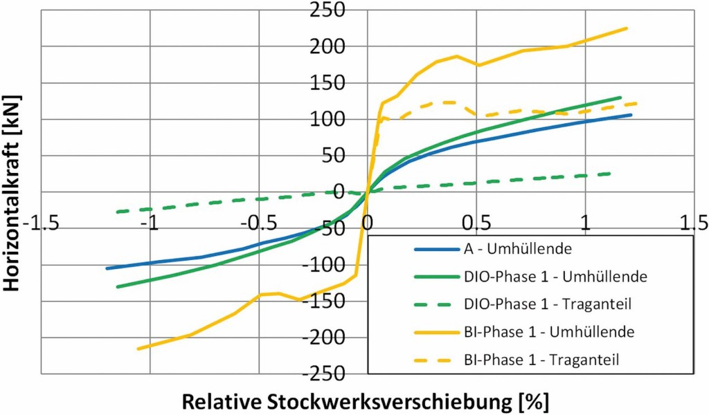 Bild 16. Umhüllende Last-Verformungskurven der Versuche A, BI und DIO bis zu einer relativen Stockwerksverschiebung von 1,25 % Abb.: Butenweg, Marinković