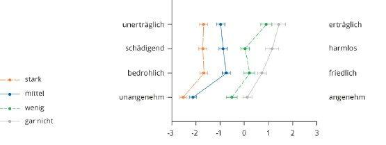 Bild 3 Globale Wirkung der WEA-Geräusche (2012, M± SEM, Skala-3 bis +3).