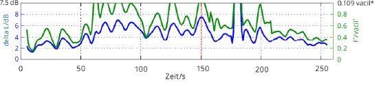 Bild 4 Modulationszeitverlauf mit starker Modulation über lange Zeit.