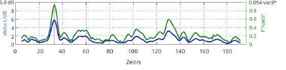 Bild 5 Modulationszeitverlauf mit sporadisch auftretender Modulation.