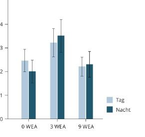 Bild 7 Häufigkeit der WEA-Geräuschbelästigung bei Tag und Nacht – Modus IV (M ± SEM).
