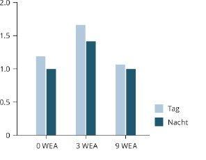 Bild 8 Mittlere Windgeschwindigkeit bei Tag und Nacht – Modus IV (in m/s, Messung in 4 m Höhe im Ort; Messstation: TFA Dostmann Primus).