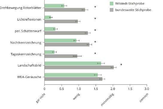 Bild 9 Belästigung durch WEA-Emissionen der Wilstedter Stichprobe im Vergleich (M ± SEM, Skala 0 bis 4, * p < 0,05).
