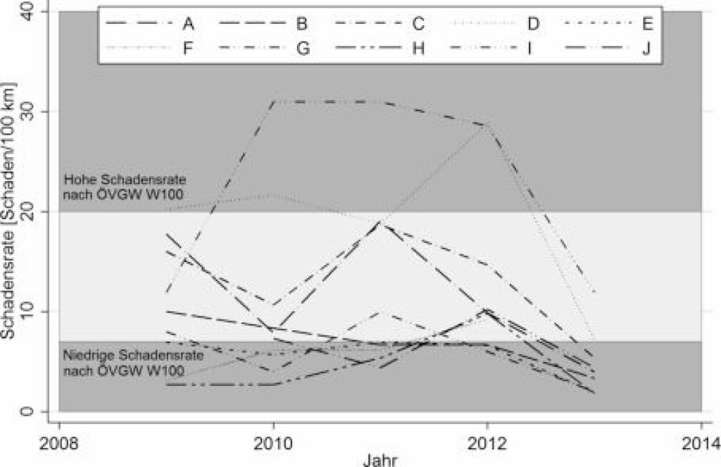 Bild 5. Schadensraten der verschiedenen Fallstudien von 2009 – 2013