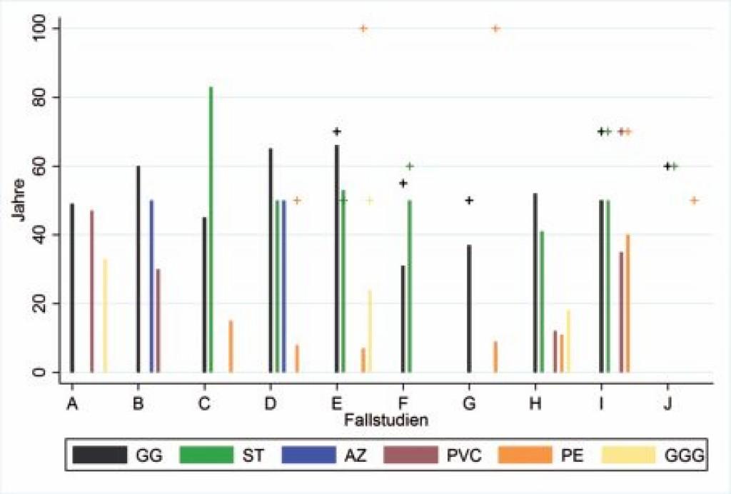 Bild 10. Durchschnittsalter der Netze (Balken) und Lebenserwartung (Kreuze) unterteilt nach Materialien