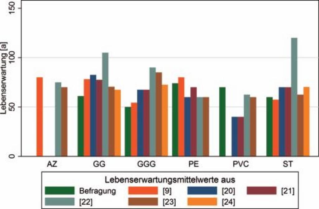 Bild 11. Vergleich der Befragungsdaten mit Expertenmeinungen aus der Schweiz [9] und verschiedenen Modellen [20], [21], [22], [23], [24]