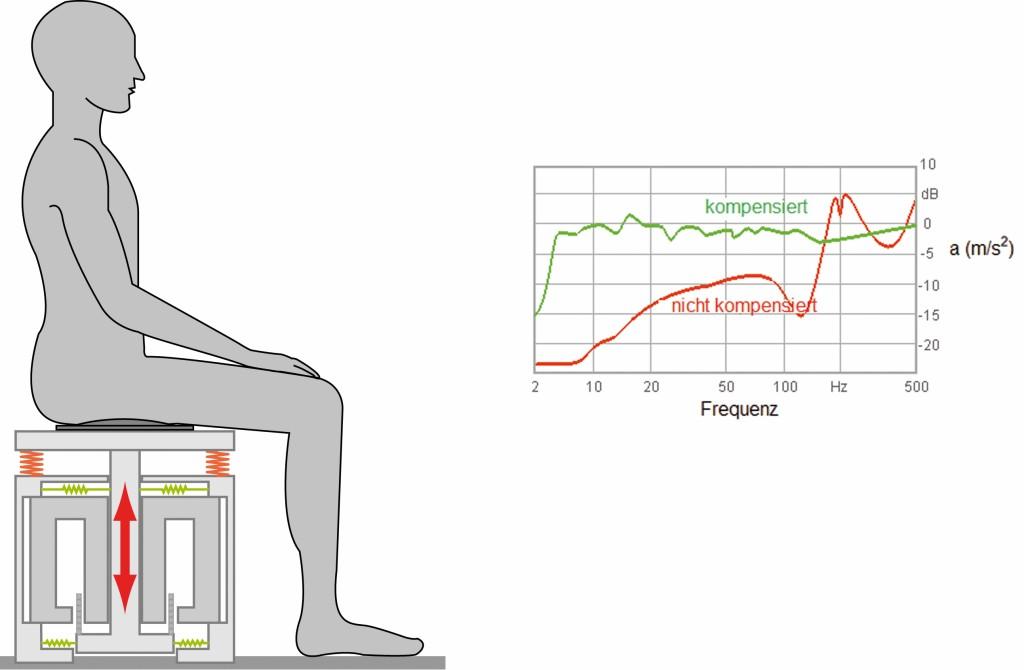 Bild 1 Experimenteller Aufbau, oben rechts: Frequenzgang des Systems.