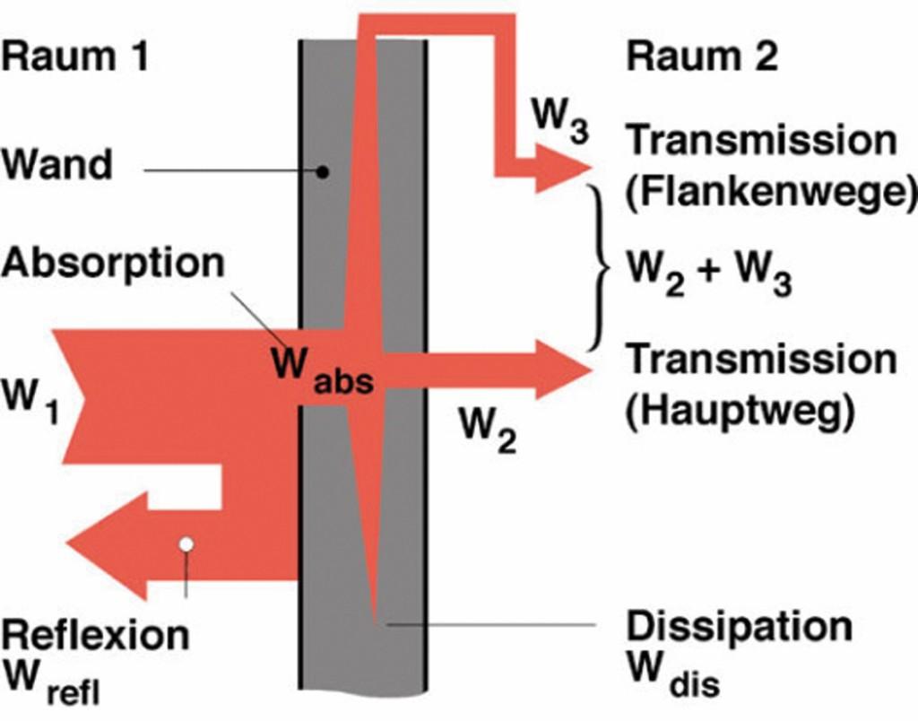 Bild 1 Zusammenhang Schallquelle, Transmission, Absorption, Reflexion (aus [7]). W1 = Ausgangsschallleistung, W2/W3 = transmittierte Schallleistung(en), Wrefl = reflektierte Schallleistung, Wabs = absorbierte Schallleistung, Wdis = dissipierte (in Wärme umgewandelte) Schallleistung. Quelle: FH Münster/ Bergische Universität Wuppertal