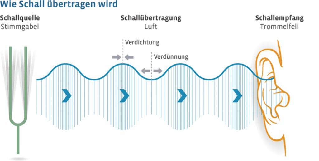 Bild 2 Prinzip von Luftdruckschwankungen. Quelle: www.fluglaerm-portal.de