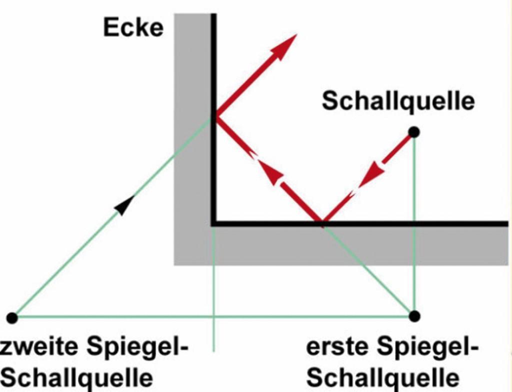 Bild 4 Schallreflexionen. Quelle: www.baunetzwissen.de