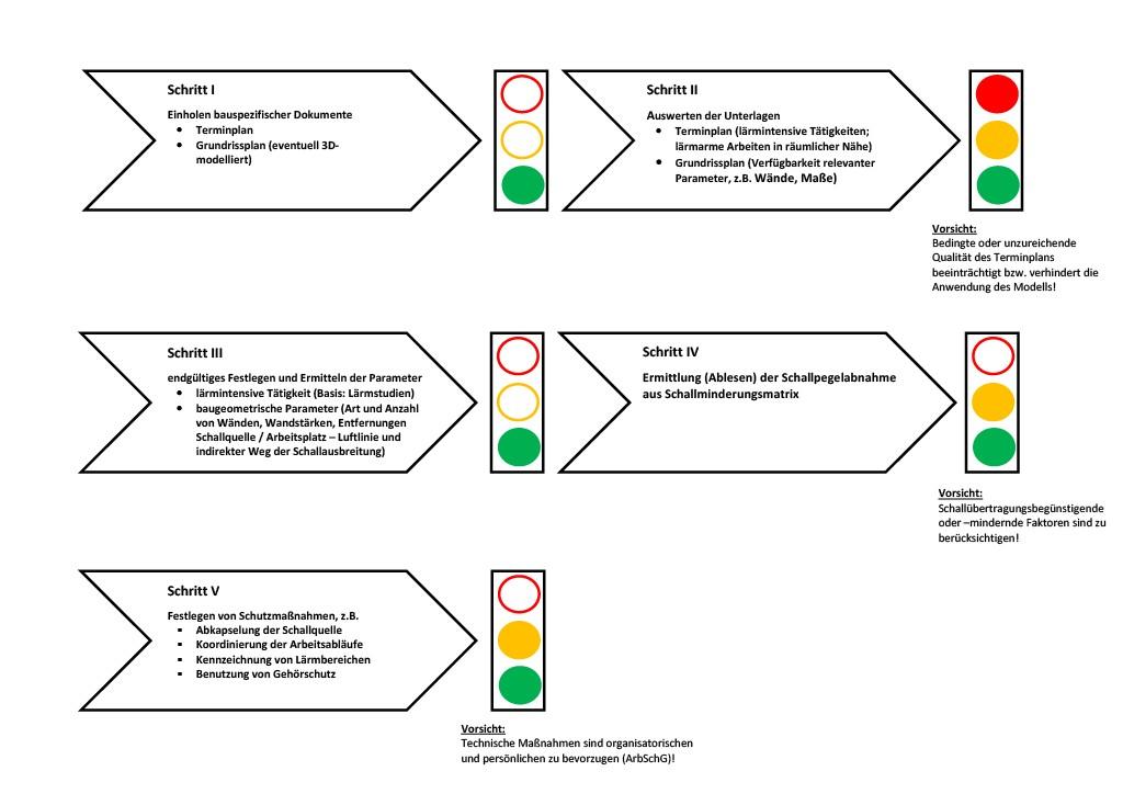 Bild 7 Fünfstufige Methode zur quantitativen Prognostizierung von Schallausbreitungen [8].