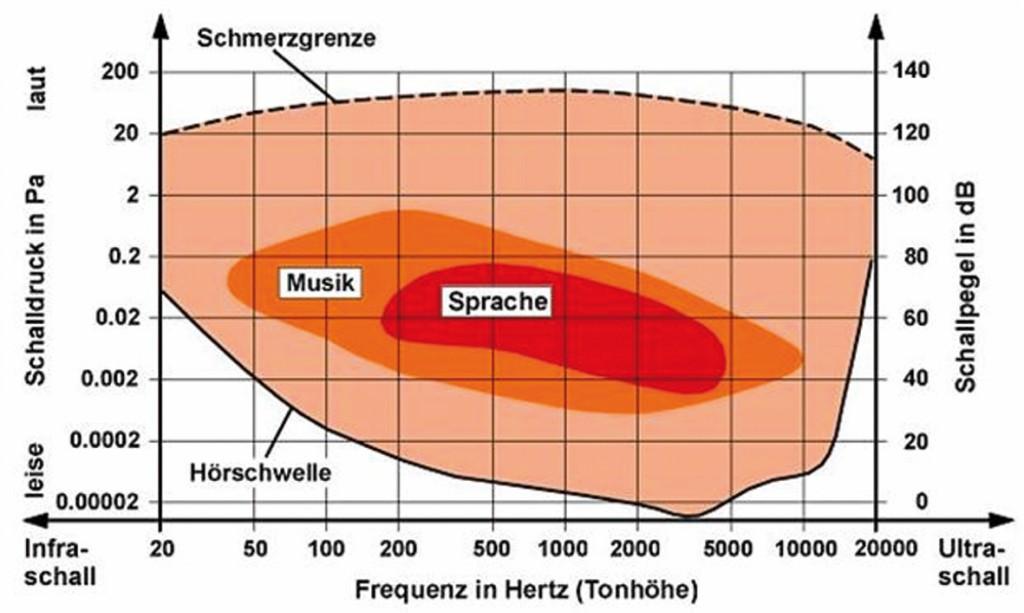 Bild 3 Menschliches Hörfeld. Quelle: www.staedtebauliche-laermfibel.de