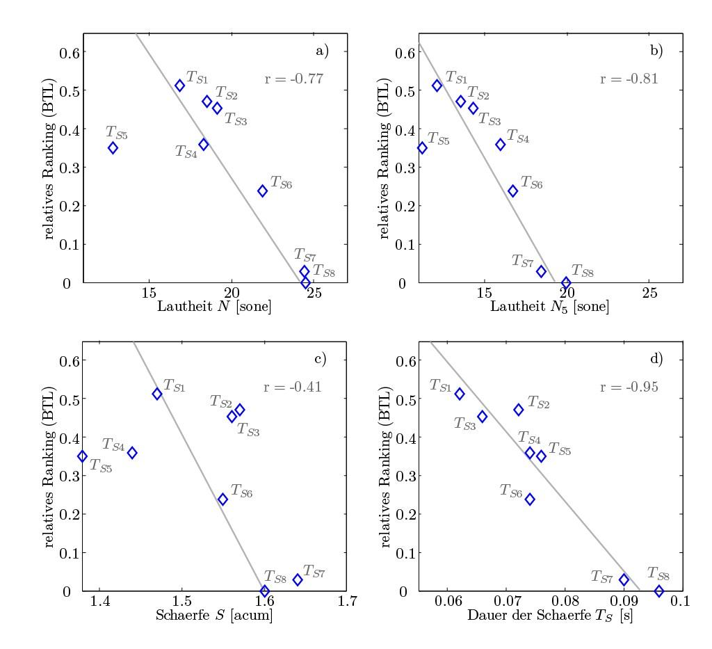 Bild 2 Korrelationsanalyse der Geräuschqualität von Türzuschlaggeräuschen: a) Lautheit N, b) Perzentillautheit N5, c) Schärfe S, d) Dauer der Schärfe TS.