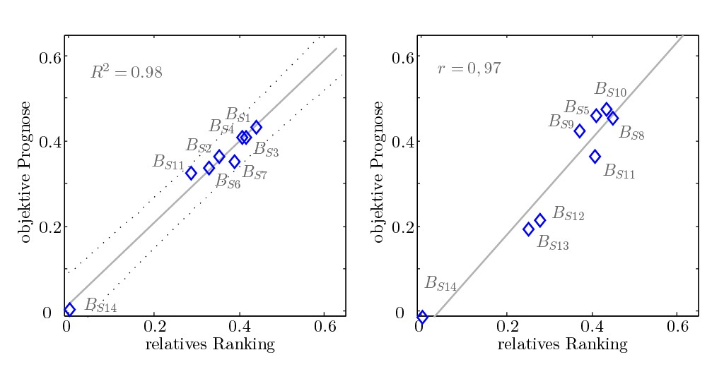 Bild 3 Bewertung des Rückschnappens von 14 Blinkerhebeln; links: Bewertung der Geräusche der Gruppe A mit dem Prognosemodell der Gruppe A; rechts: Bewertung der Geräusche der Gruppe B mithilfe des Prognosemodells der Gruppe A.