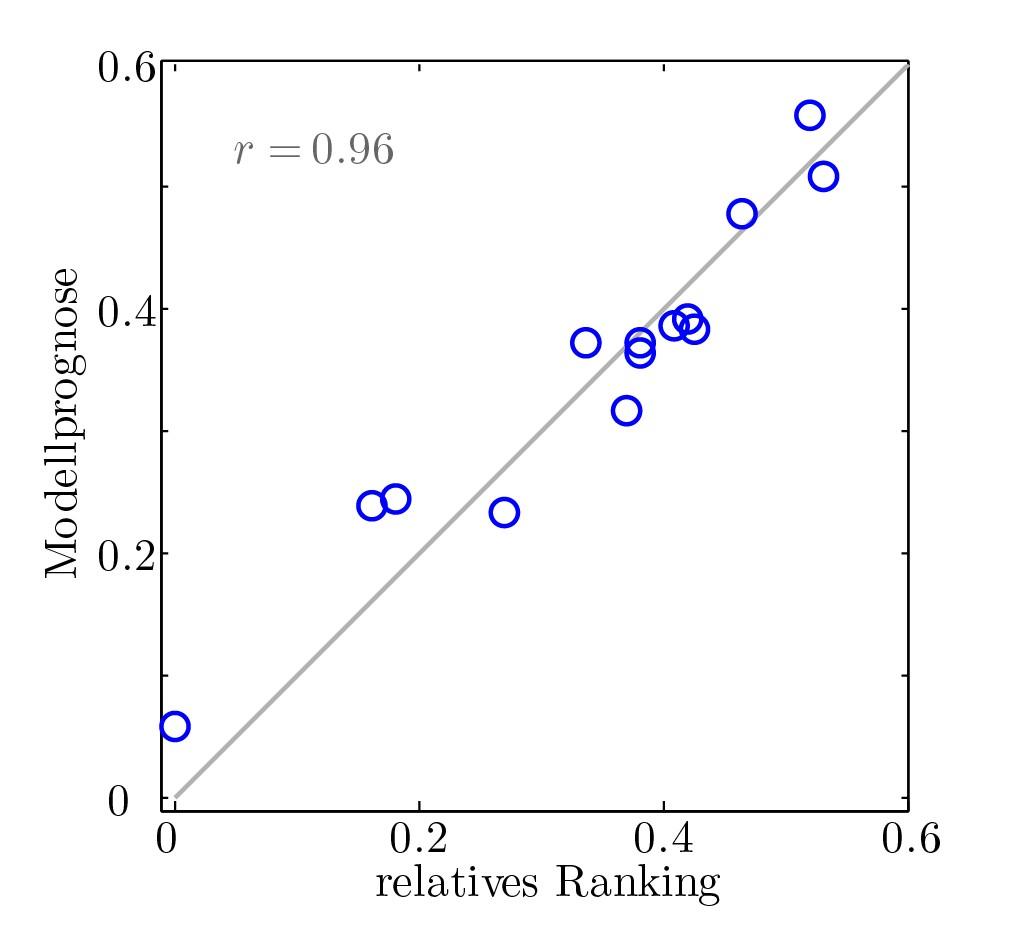 Bild 5 Korrelation der mit dem ursprünglichen Modell ermittelten Geräuschqualität und derjenigen, die mithilfe von Probandenversuchen für 14 neue, synthetisch erzeugte Motorgeräusche ermittelt wurde.