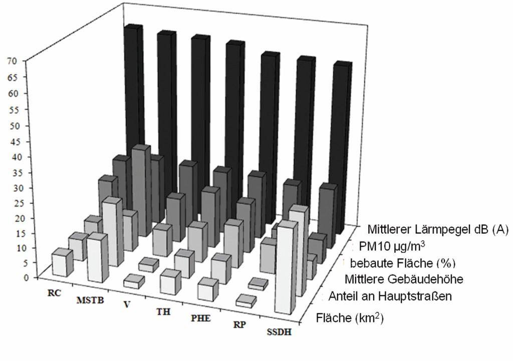 Bild 4 Vergleich der Wohnstadtstrukturtypen in Bezug auf ihre Flächengröße, den Anteil an Hauptstraßen, die mittlere Gebäudehöhe, den Anteil an bebauter Fläche sowie die beiden Stressoren mittlerer Lärmpegel und mittlere Partikelbelastung.