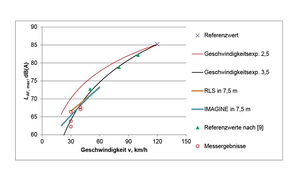 Bild 7 Referenzwert, Messergebnisse aus Tabelle 1 ohne Reflexionsanteil und unterschiedliche Modelle für die Umrechnung hin zu niedrigeren Geschwindigkeiten.