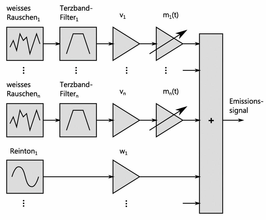 Bild 5 Blockdiagramm des Emissionssynthesizers zur Erzeugung des von der Windturbine abgestrahlten Signals. Quelle: BAFU (CH)