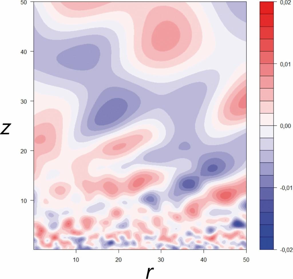 Bild 6 Beispiel eines Ausschnitts aus einem zufällig generierten Brechungsindexfeld (r: Längskoordinate, z: Höhe über Boden) zur Simulation der Schallausbreitung in einem inhomogenem Medium. Quelle: BAFU (CH)