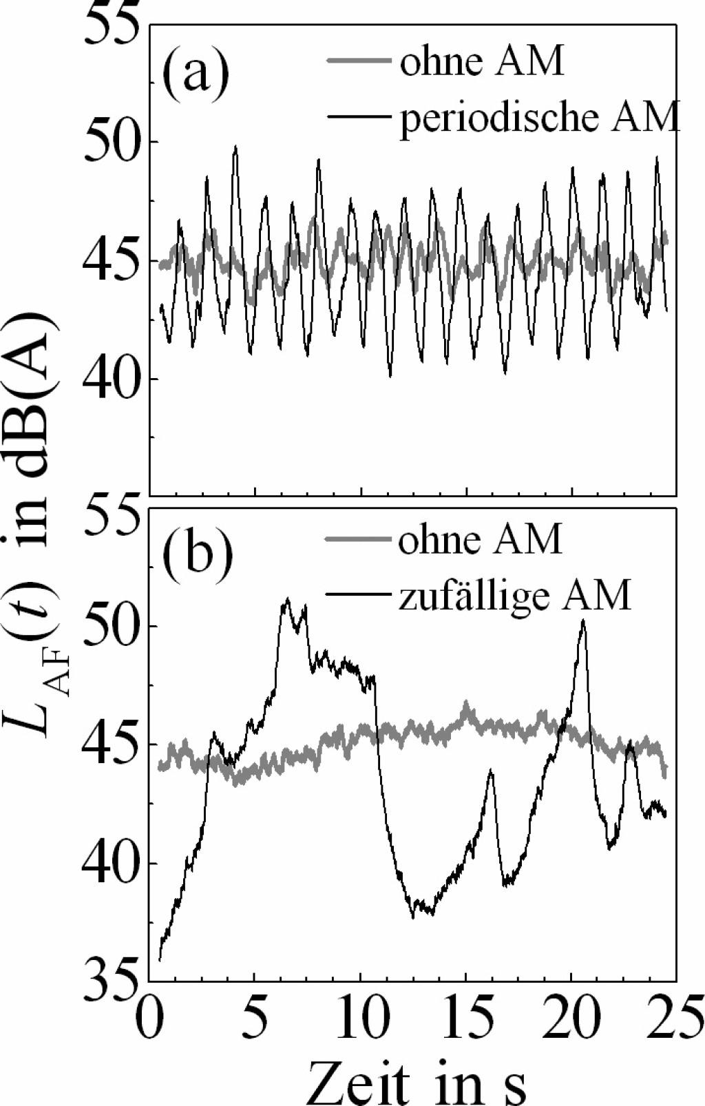 Bild 7 Pegelzeitverläufe des A-bewerteten und FAST-geglätteten Schalldruckpegels zur Beobachtungszeit t [LAF(t)] für Stimuli mit einem Mittelungspegel von 45 dB von (a) Windturbinenlärm ohne und mit periodischer Amplitudenmodulation (AM) und (b) Straßenlärm ohne und mit zufälliger AM. Quelle: BAFU (CH)