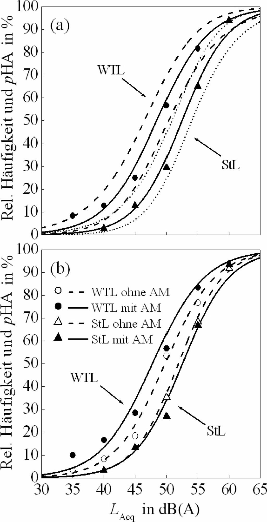 Bild 9 Relative Häufigkeiten (Symbole) und Wahrscheinlichkeit für starke Belästigung (pHA) in Abhängigkeit des Mittelungspegels (LAeq). (a) Gepoolte Daten [verschiedene Situationen von AM aller Windturbinen- (WTL) und Straßenlärm-Stimuli (StL)]; (b) WTL und StL ohne AM und mit periodischer (WTL) bzw. zufälliger (StL) AM. Symbole repräsentieren die Beobachtungen (WTL: Kreise; StL: Dreiecke) und Linien die entsprechenden logistischen Regressionsmodelle, in (a) mit 95%-Konfidenzintervallen. Quelle: BAFU (CH)