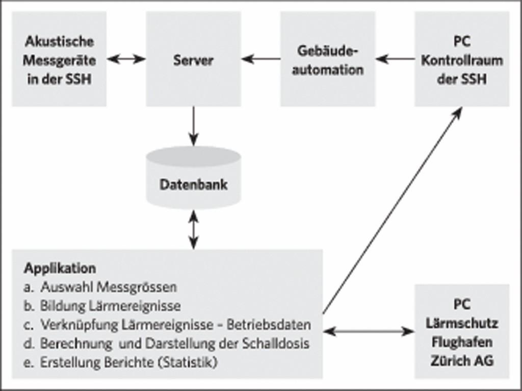 Bild 5 Schema des Monitoringsystems. Quelle: Gruner AG/ Flughafen Zürich AG