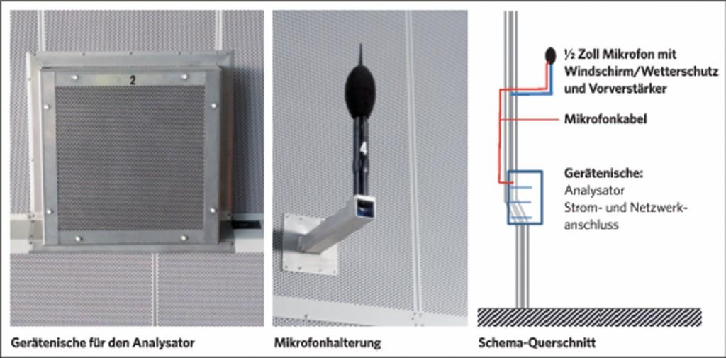 Bild 6 Anordnungsdetails der Messgeräte. Quelle: Gruner AG/ Flughafen Zürich AG