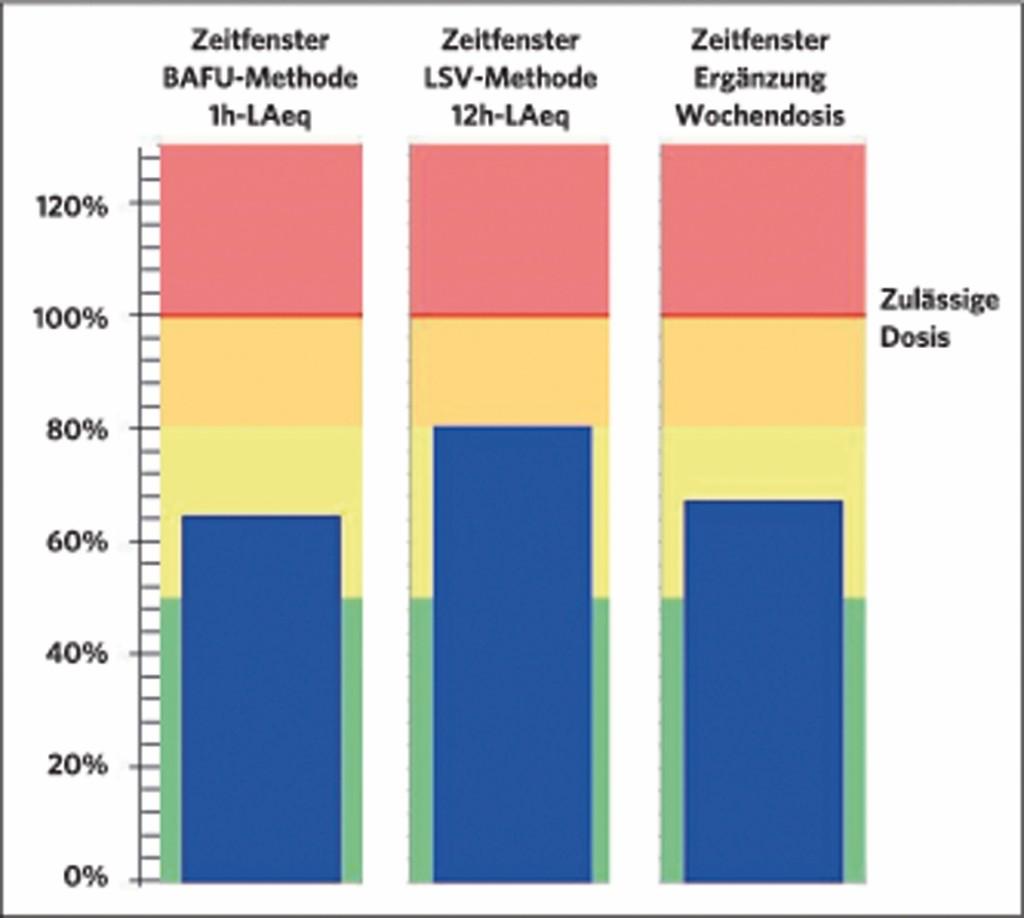 Bild 8 Fallbeispiel: Darstellung der aktuellen Schalldosis auf dem Monitordisplay am 30. August 2015 um 5 Uhr. Quelle: Gruner AG/ Flughafen Zürich AG