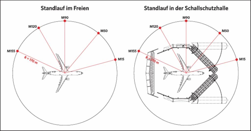 Bild 9 Lage der Mikrofone im Nahbereich für die Abnahmemessung. Quelle: Gruner AG/ Flughafen Zürich AG