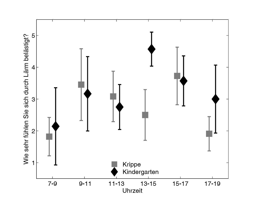 Bild 1 Einfluss der Tageszeit auf die subjektive Wahrnehmung von Lärm in der Kindertagesstätte. Quelle: Fraunhofer IDMT