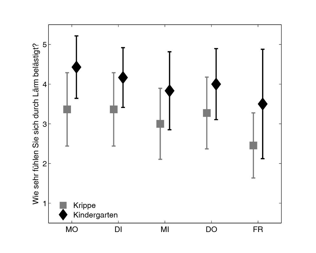 Bild 2 Einfluss der Wochentage auf die subjektive Wahrnehmung von Lärm in der Kindertagesstätte. Quelle: Fraunhofer IDMT