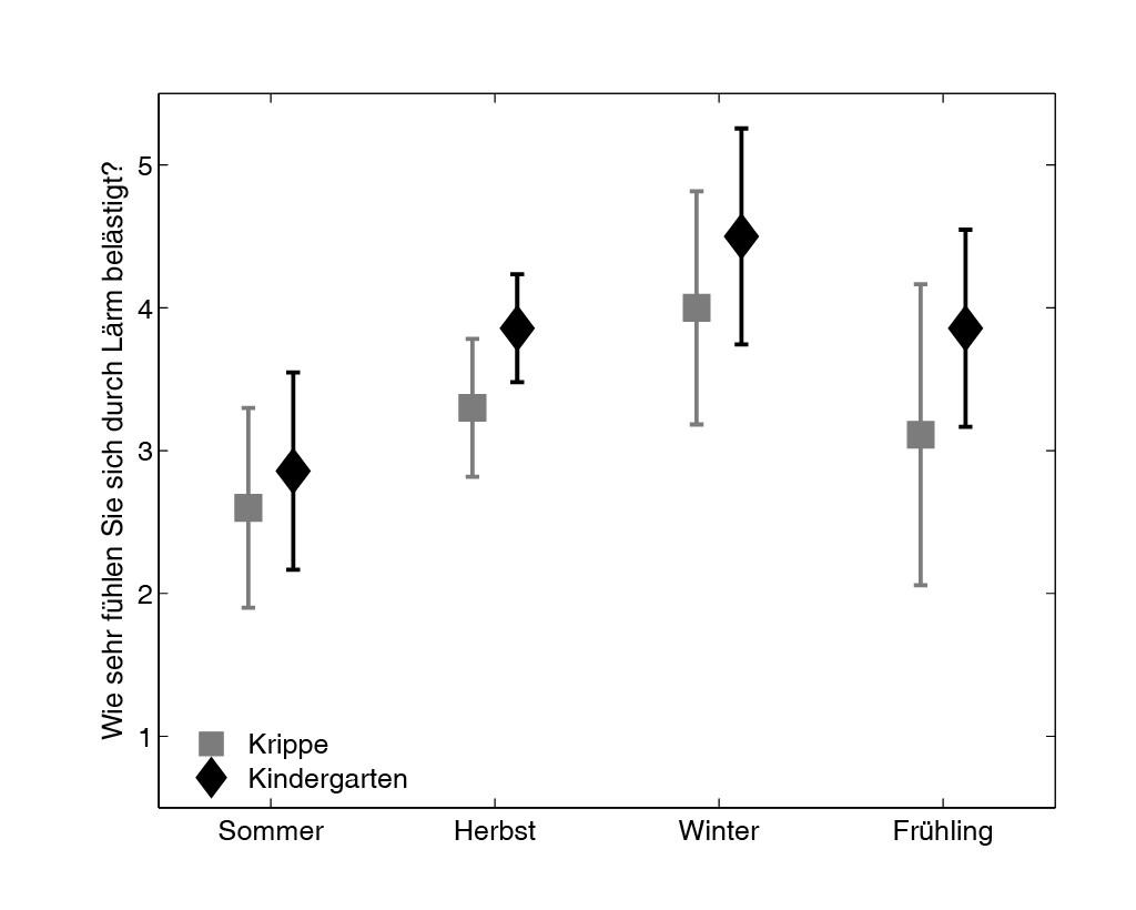 Bild 3 Einfluss der Jahreszeit auf die subjektive Wahrnehmung von Lärm in der Kindertagesstätte. Quelle: Fraunhofer IDMT
