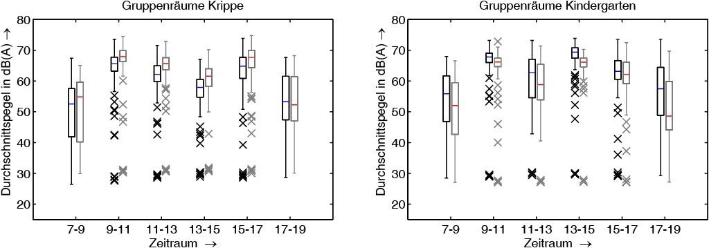 Bild 5 Langzeitlärmpegelmessung in der Kindertagesstätte. Verteilung der Durchschnittspegel für unterschiedliche Tageszeiten für die Krippe (links) und den Kindergarten (rechts). Schwarze und graue Linien repräsentieren jeweils zwei unterschiedliche Gruppenräume. Quelle: Fraunhofer IDMT