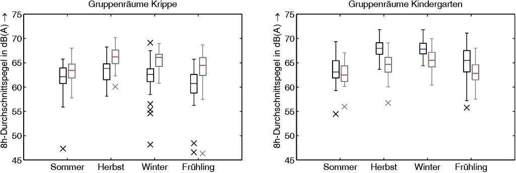 Bild 7 Langzeitlärmpegelmessung in der Kindertagesstätte. Verteilungen der Durchschnittspegel (8 h) für jede Jahreszeit für die Krippe (links) und den Kindergarten (rechts). Schwarze und graue Linien repräsentieren jeweils zwei unterschiedliche Gruppenräume. Quelle: Fraunhofer IDMT