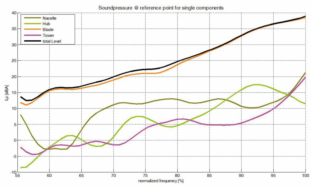 Bild 4 Gegenüberstellung der Schallabstrahlung der einzelnen WEA-Komponenten.