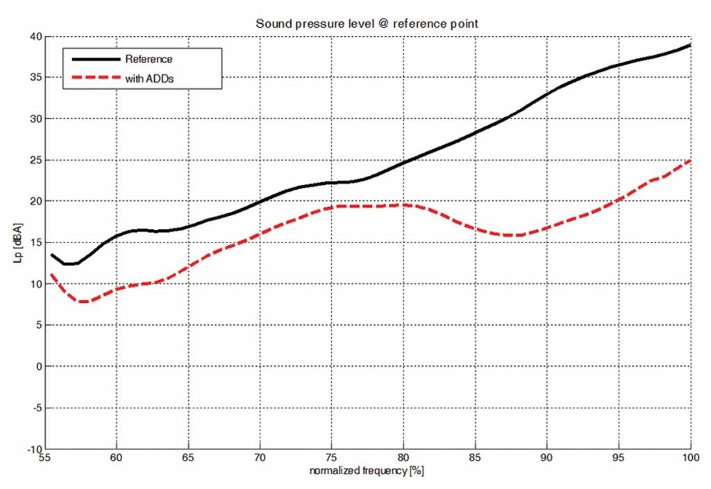 Bild 5 Gegenüberstellung der Schalldruckpegel ohne Tilger und mit aktiven Tilgern.