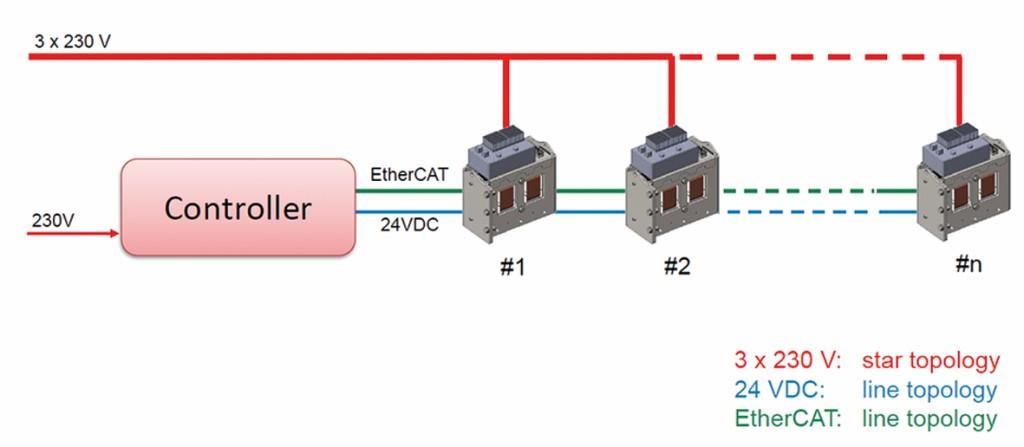 Bild 8 Schematische Darstellung der Möglichkeiten zum Anschließen mehrerer Tilger.