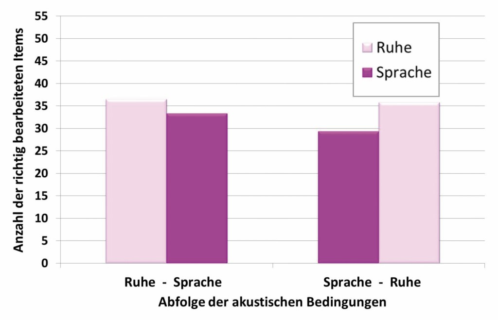"""Bild 1 Mittelwerte """"Anzahl der richtig bearbeiteten Items"""" in der Ruhebedingung und der Sprachgeräuschbedingung, getrennt für die beiden Abfolgen """"Ruhe-Sprache"""" und """"Sprache-Ruhe""""."""
