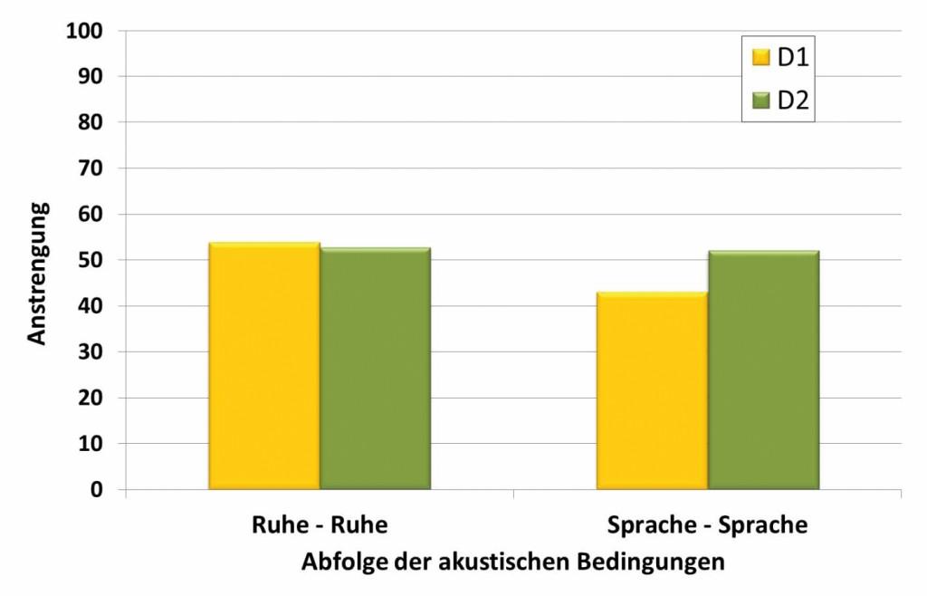 """Bild 3 Mittelwerte der Anstrengungsbeurteilung im ersten und zweiten Durchgang (D), getrennt für die beiden Gruppen """"Ruhe-Ruhe"""" und """"Sprache-Sprache""""."""