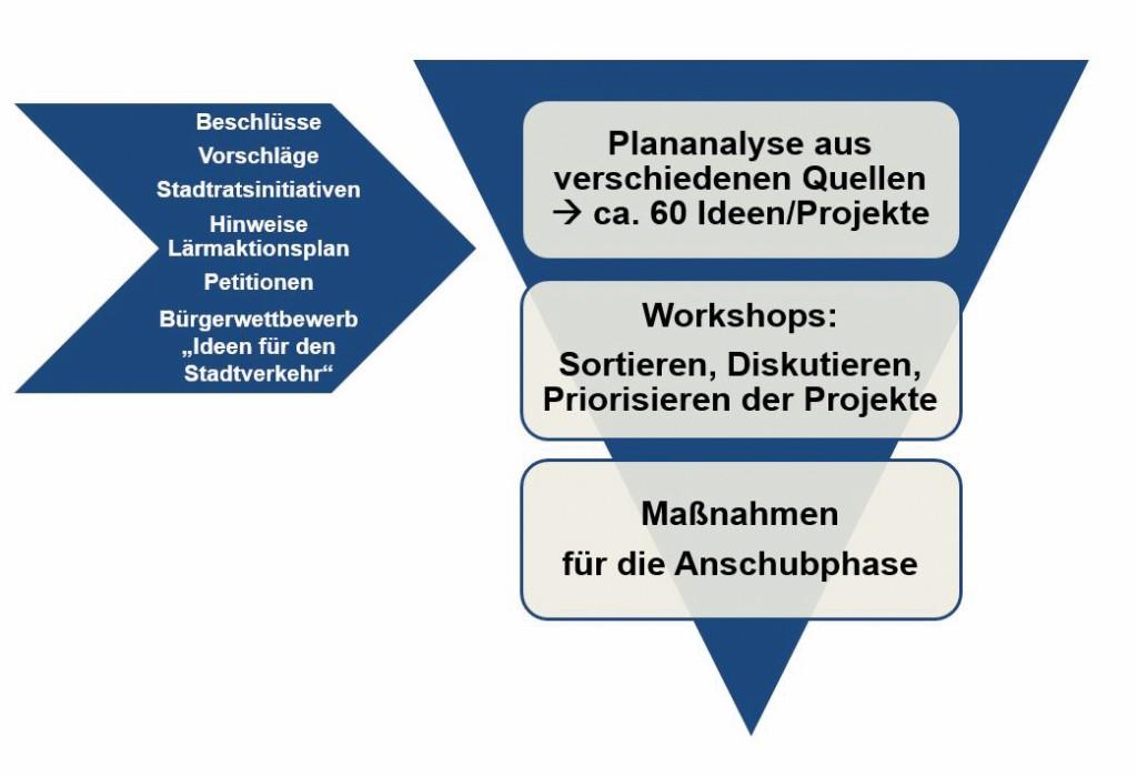Bild 3 Von der Idee zur konsensfähigen Maßnahme. Das Trichter-Prinzip der Workshopreihe.