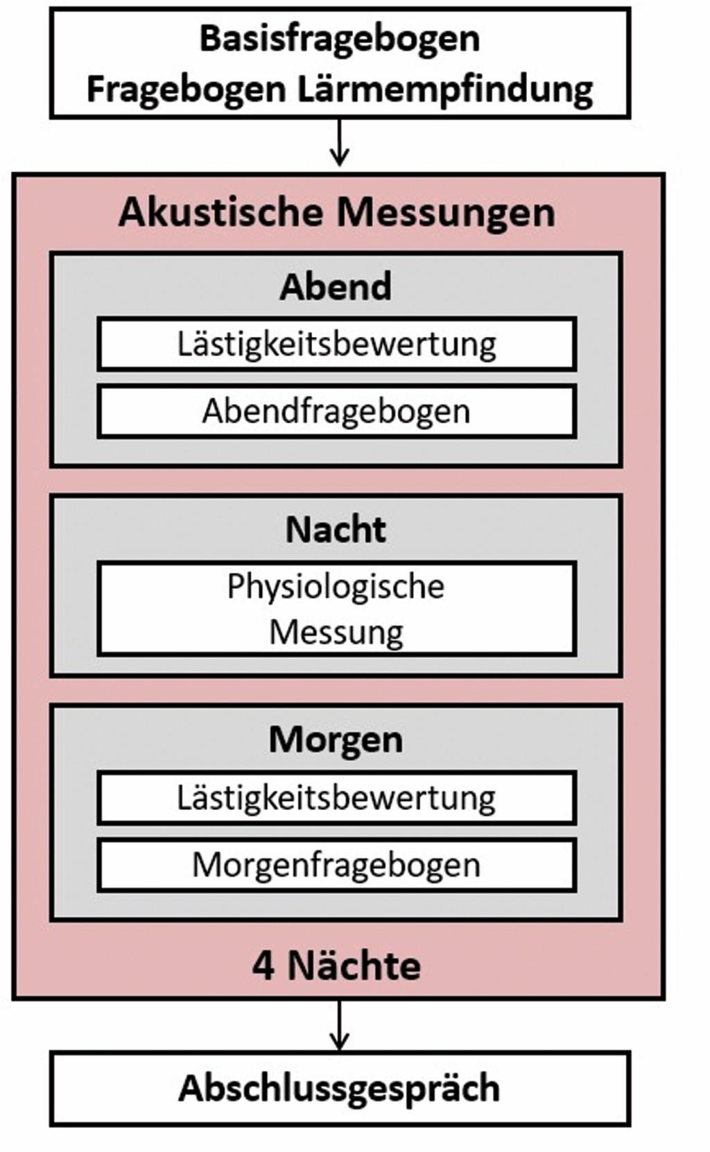 """Bild 1 Flussdiagramm einer Messwoche für einen Probanden im Projekt """"INTRANOISE""""."""