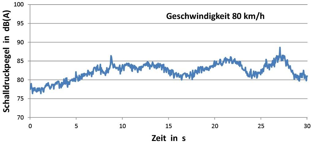 Bild 4 Pegelschriebe für offenen Opel Cascada (Fenster unten) bei Autobahnfahrt mit den Geschwindigkeiten von 80 und 120 km/h (jeweils am linken Ohr gemessen). Quelle: IFA