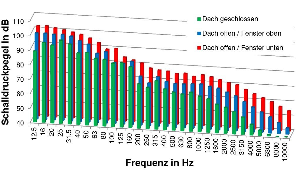 Bild 6 Terzband-Frequenzspektrum für Porsche 911 Cabrio (Baujahr 1986) bei geschlossenem Dach und bei offenem Dach mit hochgefahrenen sowie versenkten Seitenscheiben (Geschwindigkeit: 120 km/h). Quelle: IFA
